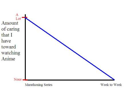 A graph I made on Paint