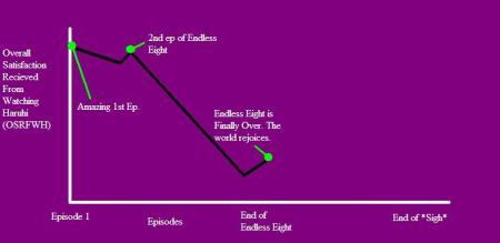 That's right, it's a purple graph, that's because purple is the best color ever.